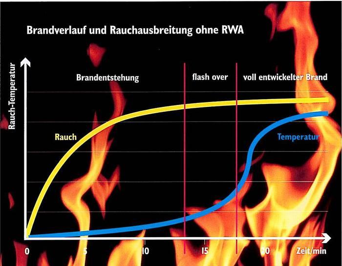 Darstellung Brandverlauf und Rauchausbreitung ohne RWA