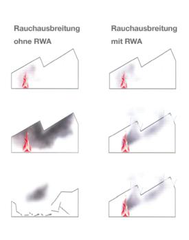 Darstellung Rauchausbreitung ohne und mit RWA
