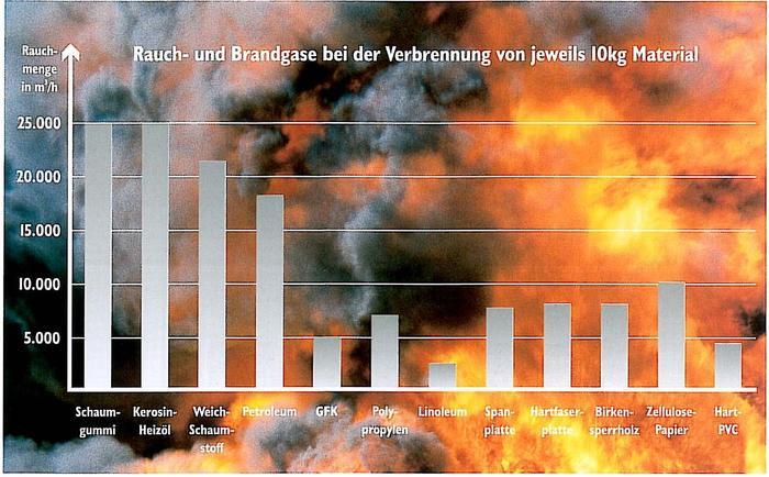 Diagramm Rauch- und Brandgase bei der Verbrennung von jeweils 10 kg Material